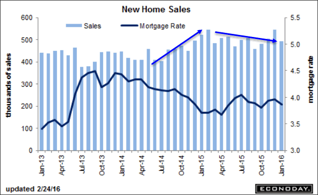 New Home Sales 2016-02-24