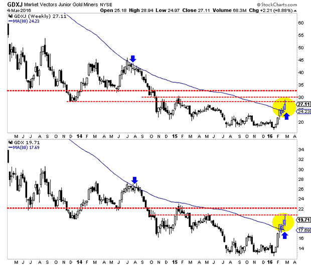 Market Vectors Gold Miners and Junior Gold Miners Weekly Charts