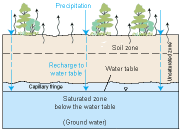 Precipitation and Groundwater