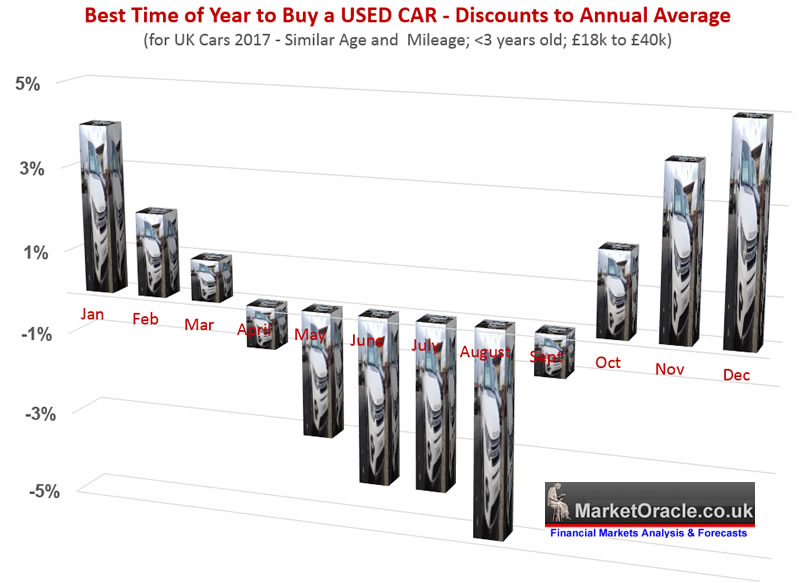 best time month of year to buy a used car is december uk analysis the market oracle. Black Bedroom Furniture Sets. Home Design Ideas