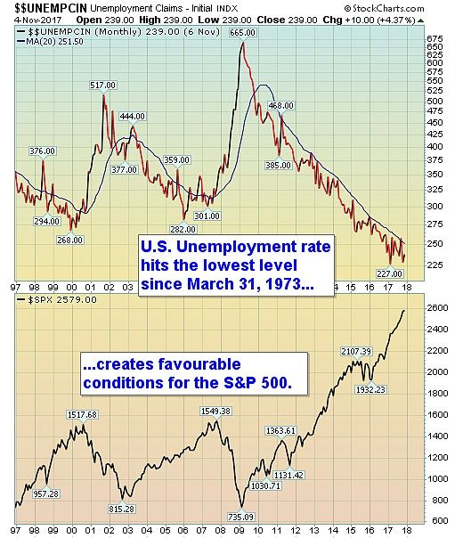 Unemployment Rate Reaches Record Low, Positive For Stocks