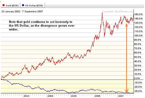 Gold vs USD 09sep07