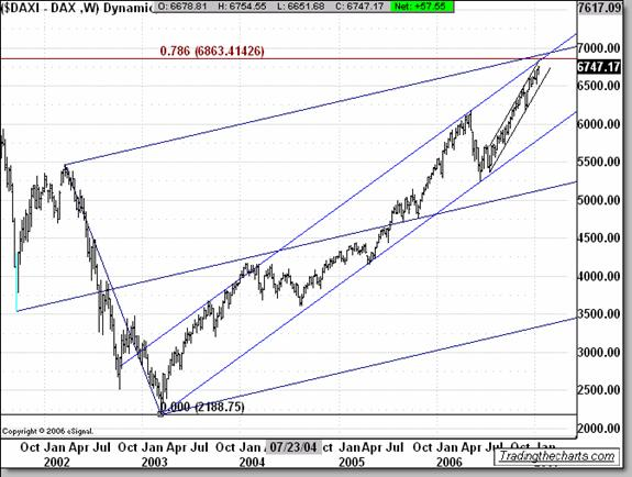 S&P 500  Elliott wave analysis