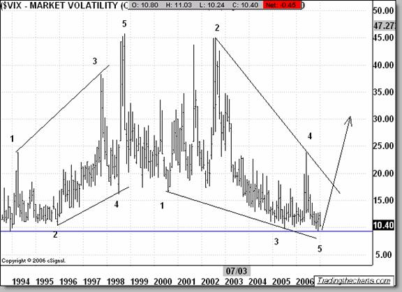 VIX  Elliott wave analysis